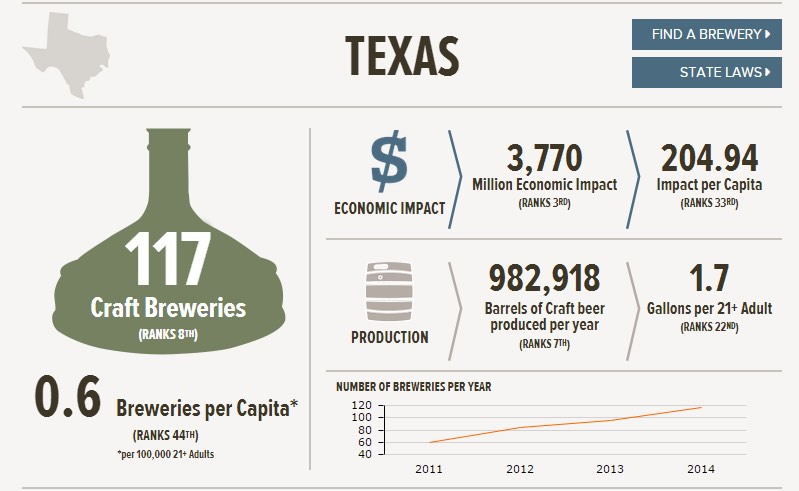 Texas Beer Graph