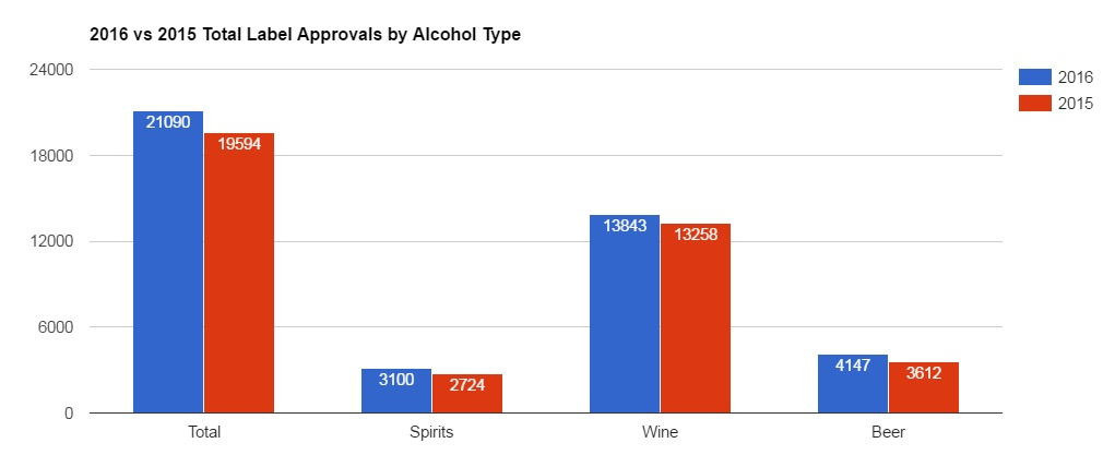 2016 vs 2015 alcohol wise