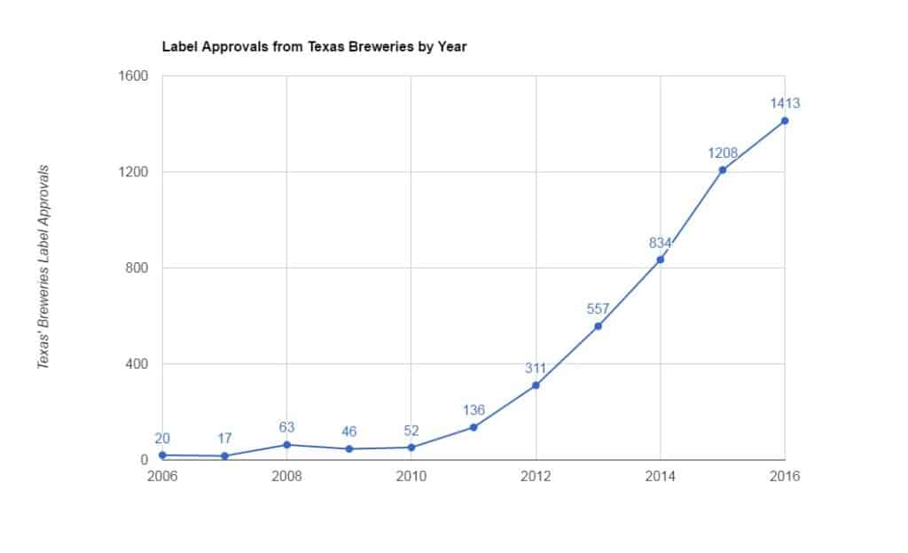 Label approvals from Texas Breweries by Year