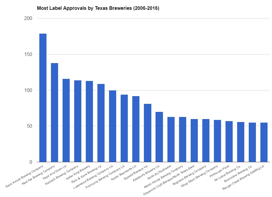 Most Label Approvals 2006-2016