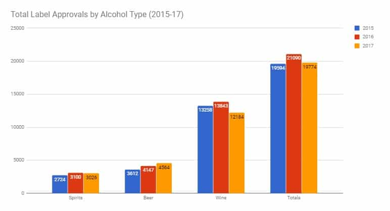 2017 TABC Label Approvals Growth & Trends