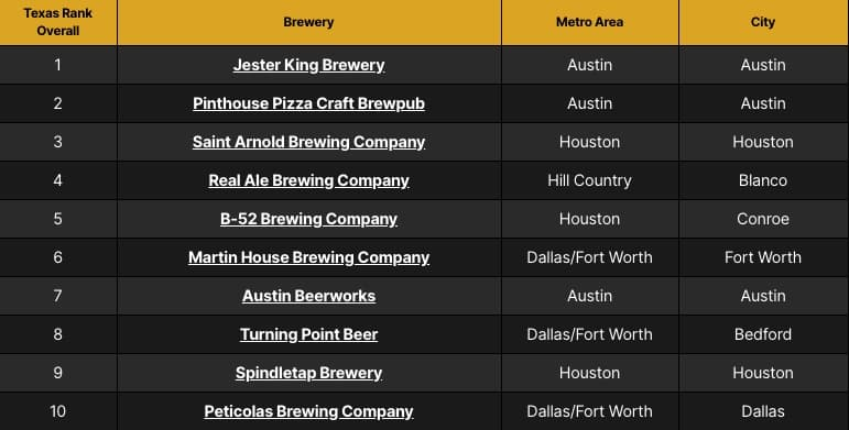 The_2019_Texas_Craft_Brewery_Rankings